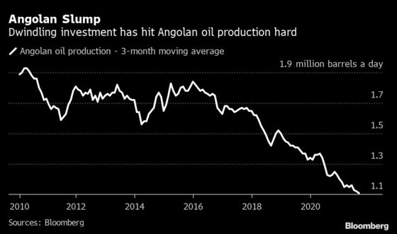 Angola State Oil Firm Posts $3 Billion Loss in 'Abnormal' 2020