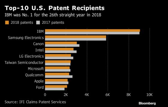 China Increases U.S. Patent Holdings While IBM Keeps Top Spot