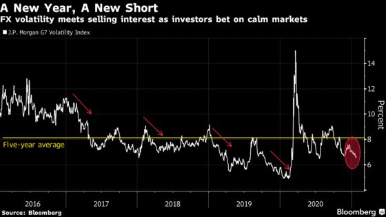 FX Markets Lull Draws Traders Into a Bet That Went Awry in 2020