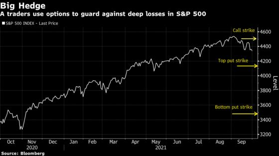 Giant S&P 500 Options Trade Made to Guard Against 20% Swoon