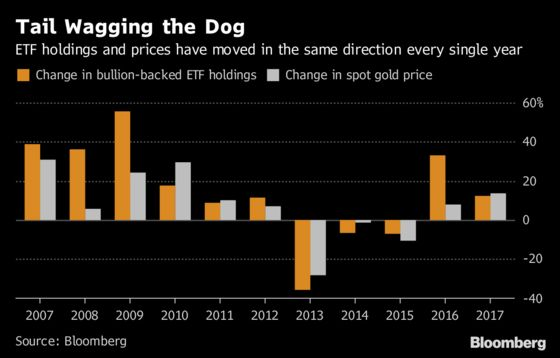 Safe Havens, U.S. Rates and Physical Demand: Gold Myths Busted