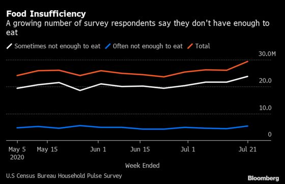 Almost 30 Million in U.S. Didn't Have Enough to Eat Last Week