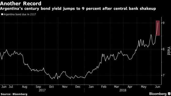 Argentine Peso Resumes Slide; Yield on Century Bonds Tops 9%