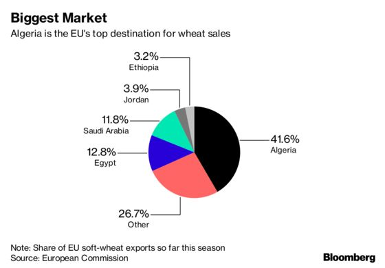 Europe Has Most to Lose From Russia's Expanding Wheat Empire