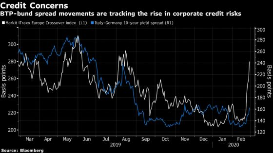 Fear of Pandemic Stirs Up Perfect Storm for Europe Bond Markets