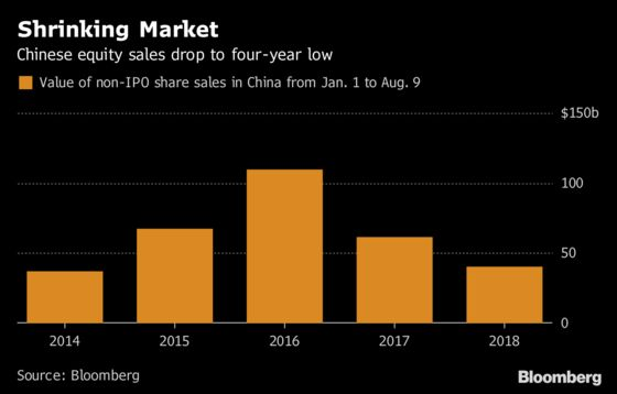 China Rout Puts Brakes on Share Sales as Firms Favor Bonds