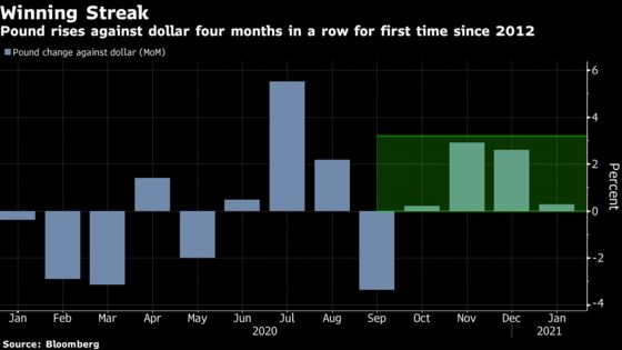 The Pound Is on a Winning Streak After the U.K. Ramps Up Covid Vaccinations