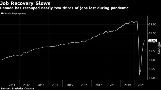 Job Market in Canada Extends Recovery With Strong Full-Time Gain