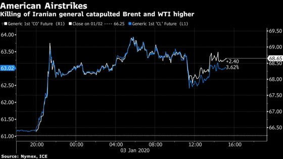 Oil Soars as U.S. Killing of Iran General Stirs Fear of Conflict