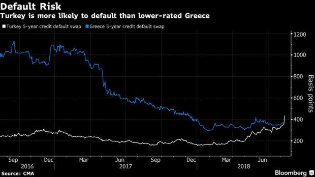 Турски дълг при слабата турска лира