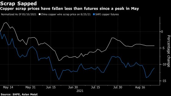 Metals Rebound on Signs Delta-Driven Demand Fears Are Overblown