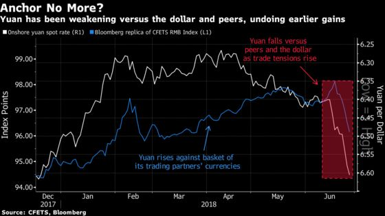 Yuan Slide Risks Reviving Trump's Attacks on China's Currency