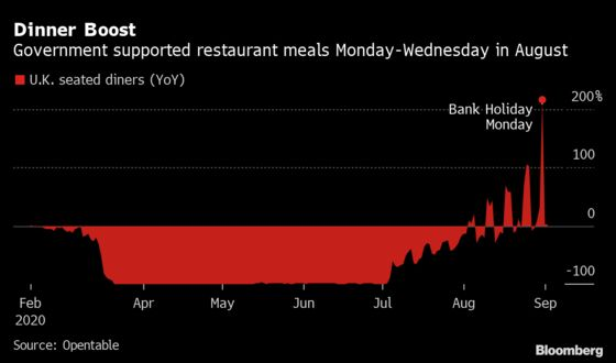 U.K. Restaurants Brace for Empty Tables as Support Ends