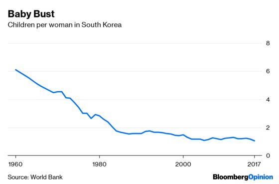 South Korea Foreshadows a Gray, Slow-Growth Future