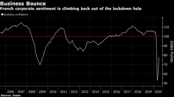 French Business Confidence Jumps in June as Economy Fully Opens
