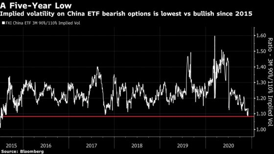 Emerging-Market Bulls Reveal Themselves in U.S. Options Trades