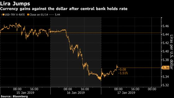Lira Fired Up as Central Bank Plays It Safe Before Elections