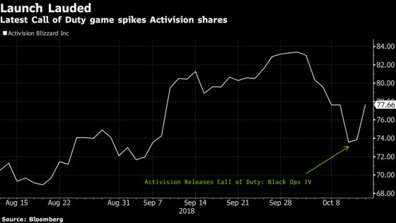 Activision Climbs After New Call of Duty Wins Praise