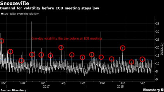 ECB Grappling Italy, Inflation to Give Traders Food for Thought