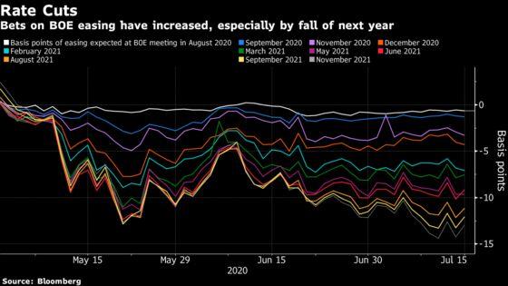 U.K.'s Brittle Recovery Keeps Door Open for More BOE Easing
