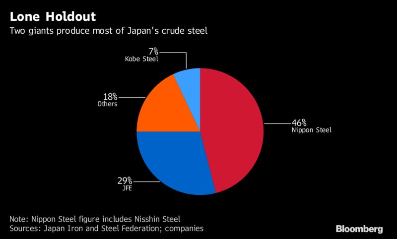 Image result for Japan steel companies