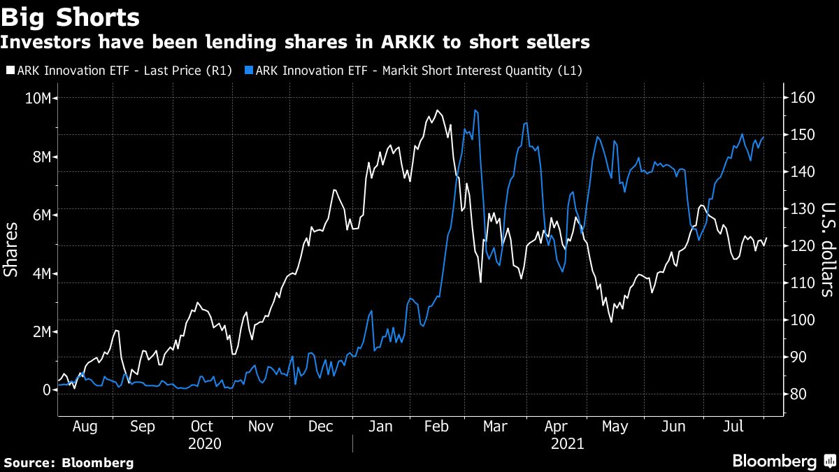 Anti-Ark ETF Plan Caps a Bad Stretch for Cathie Wood's Funds