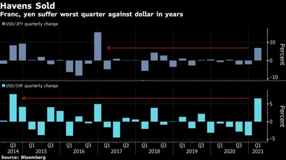 How the Reflation Trade Roiled Global Markets in Seven Charts