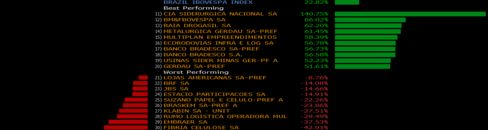 Steelmakers are among Ibovespa's best performers in 2016.