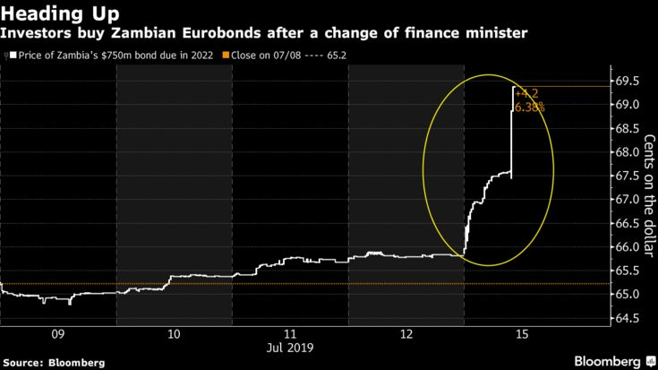 Investors buy Zambian Eurobonds after a change of finance minister