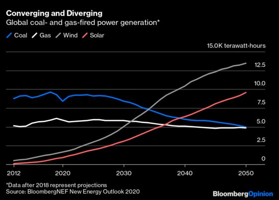 Ten Charts That Tell the Weird Story of Oil and Energy in 2020