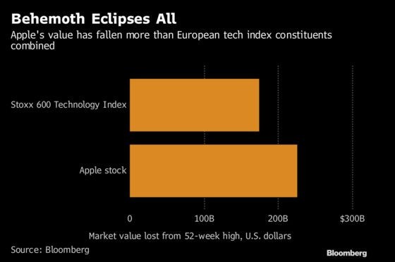 Think U.S. Tech Is Having a Bad Time? It's Even Worse in Europe