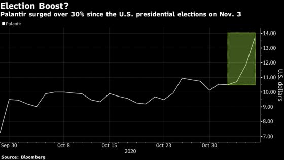 Thiel-Backed Palantir Soars as Biden Inches Closer to Win