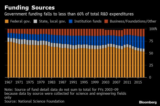 In Tech Race With China, U.S. Universities May Lose a Vital Edge