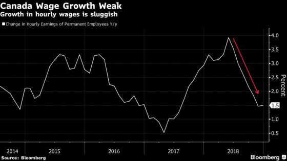 Canada Ends Decent Year for Jobs With December Slowdown