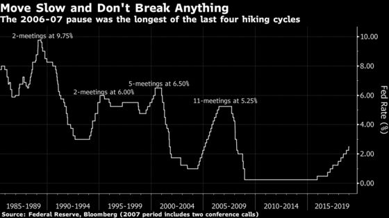 Pit Stop or Peak Is the Big Question Hanging Over Fed This Year