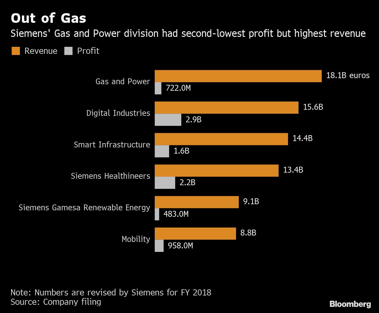 Siemens Plans Listing of Energy Unit, Tops Profit Estimates