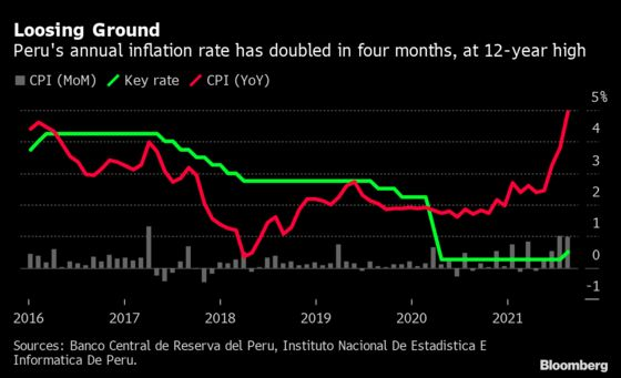 Goldman Sachs Sees Peru Accelerating Pace of Interest Rate Hikes
