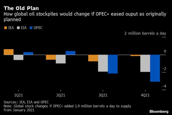 OPEC+ Treads a Narrow Path as Demand Outlook Weakens Again