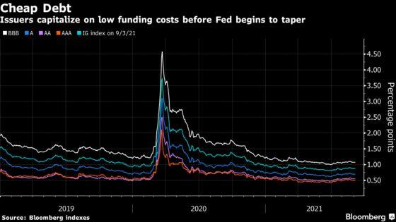 Borrowers Storm U.S. High-Grade Bond Market With 21 Deals