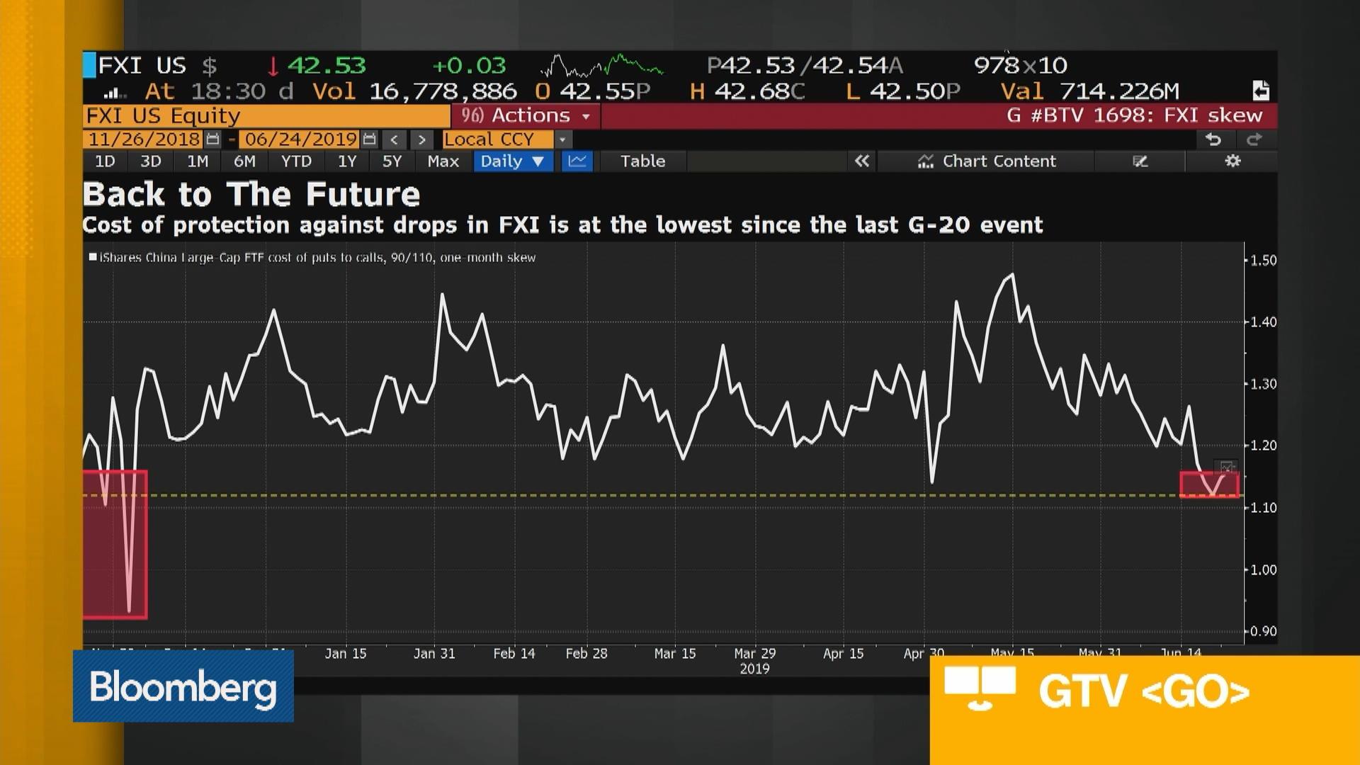 China ETF Trading Evokes Memories of 2018 G-20