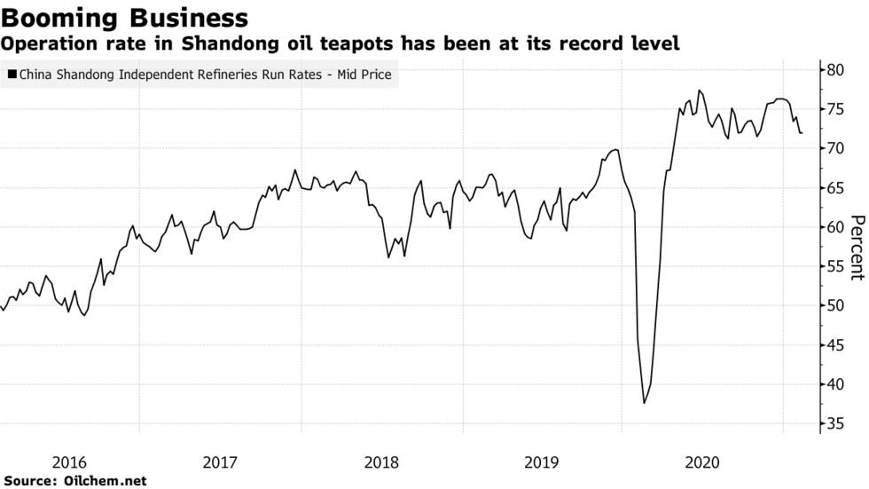 Operation rate in Shandong oil teapots has been at its record level