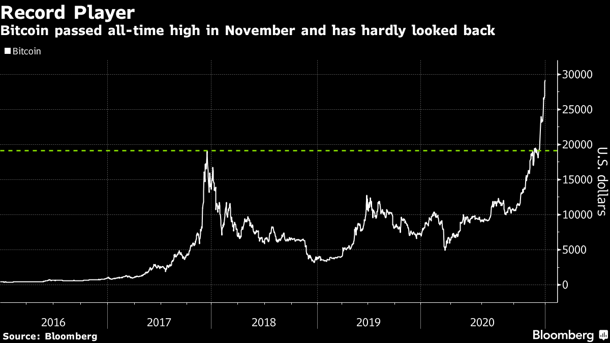 Bitcoin passed all-time high in November and has hardly looked back