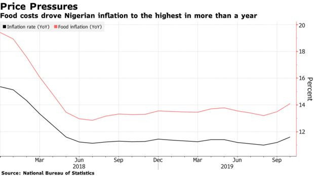 Food costs drove Nigerian inflation to the highest in more than a year