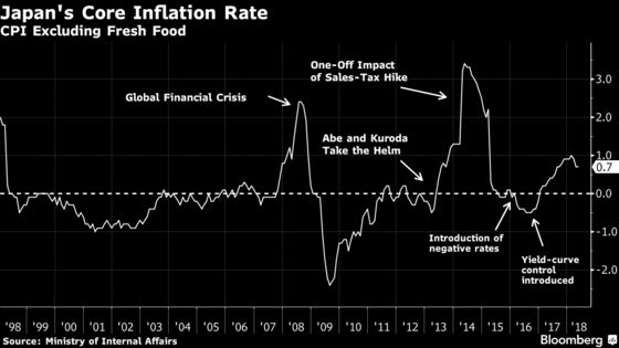 Bank of Japan's Quest to Spur 2 Percent Inflation