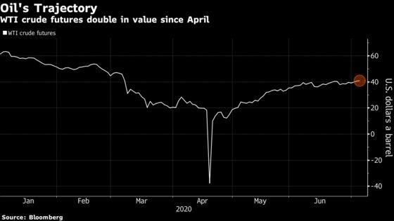 Crude Slips in the U.S. With Bleak Summer Demand Outlook
