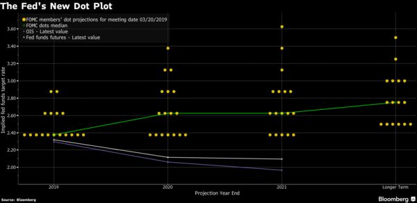 The Fed's New Dot Plot