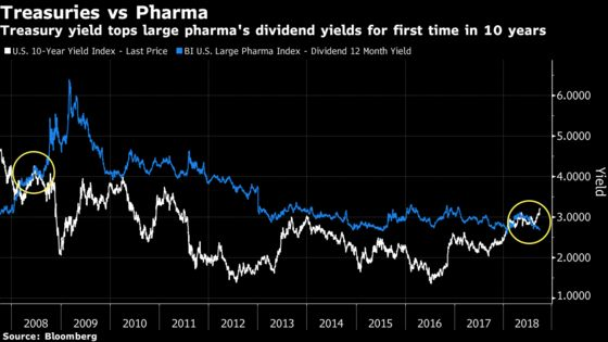 Rising Yields Pose Risk to Large-Cap Pharma's Red-Hot Rally