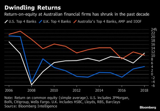 Scandal-Plagued Australian Banks Face Their Day of Reckoning