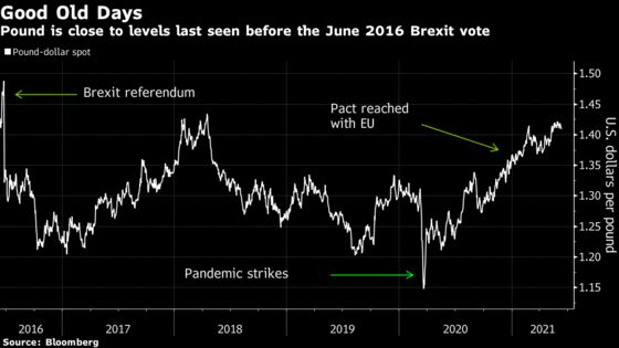 U.K.'s 'Horror Movie' of a Reopening Shrugged Off by Pound Bulls
