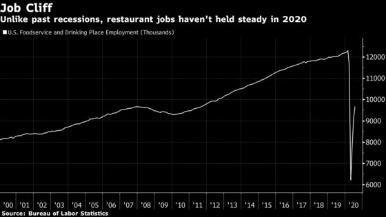 Restaurants Can't Find Workers Even Amid Historic Unemployment